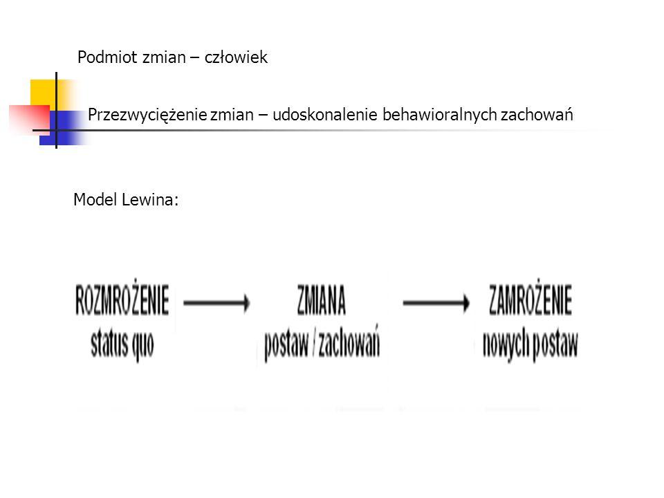Podmiot zmian – człowiek Przezwyciężenie zmian – udoskonalenie behawioralnych zachowań Model Lewina:
