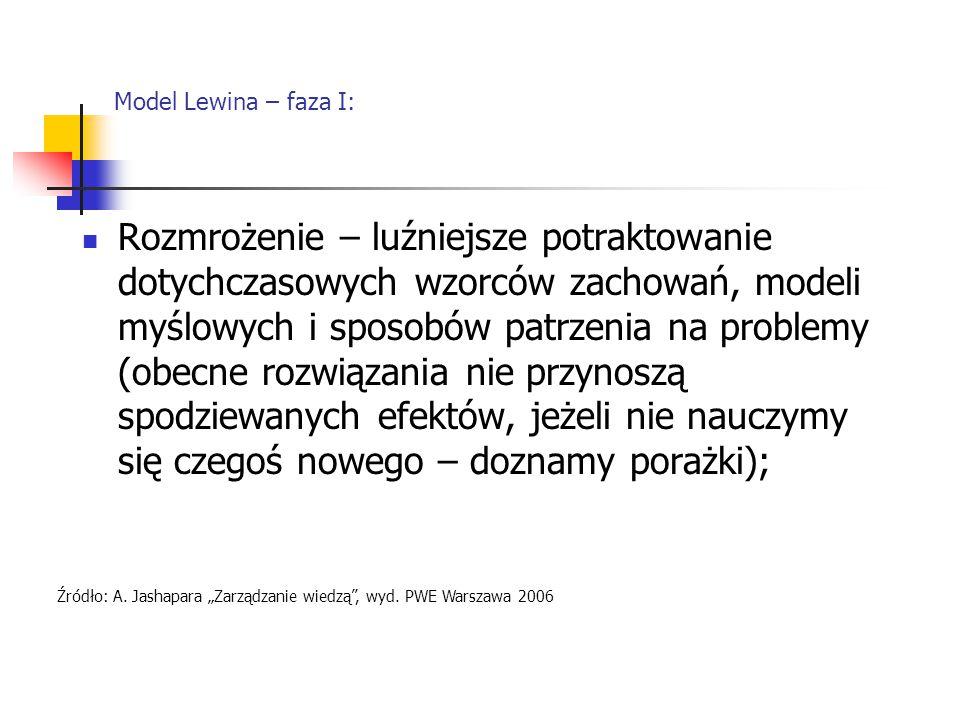 Model Lewina – faza I: Rozmrożenie – luźniejsze potraktowanie dotychczasowych wzorców zachowań, modeli myślowych i sposobów patrzenia na problemy (obe
