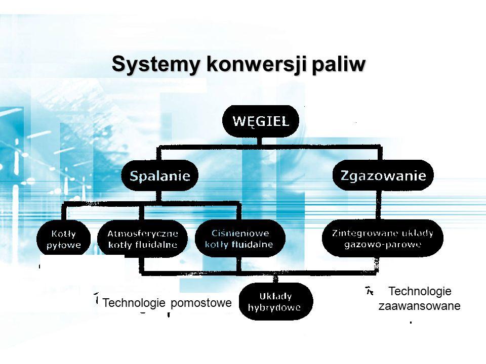 Systemy konwersji paliw Technologie pomostowe Technologie zaawansowane