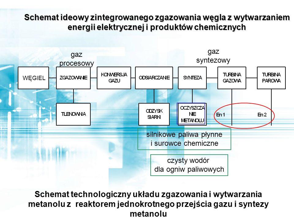 Schemat ideowy zintegrowanego zgazowania węgla z wytwarzaniem energii elektrycznej i produktów chemicznych Schemat technologiczny układu zgazowania i wytwarzania metanolu z reaktorem jednokrotnego przejścia gazu i syntezy metanolu WĘGIEL gaz procesowy gaz syntezowy silnikowe paliwa płynne i surowce chemiczne czysty wodór dla ogniw paliwowych