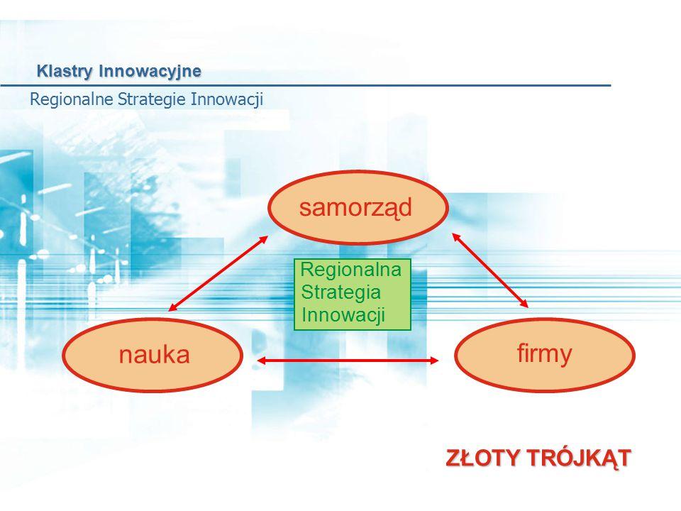 Regionalne Strategie Innowacji ZŁOTY TRÓJKĄT samorząd nauka firmy Regionalna Strategia Innowacji Klastry Innowacyjne