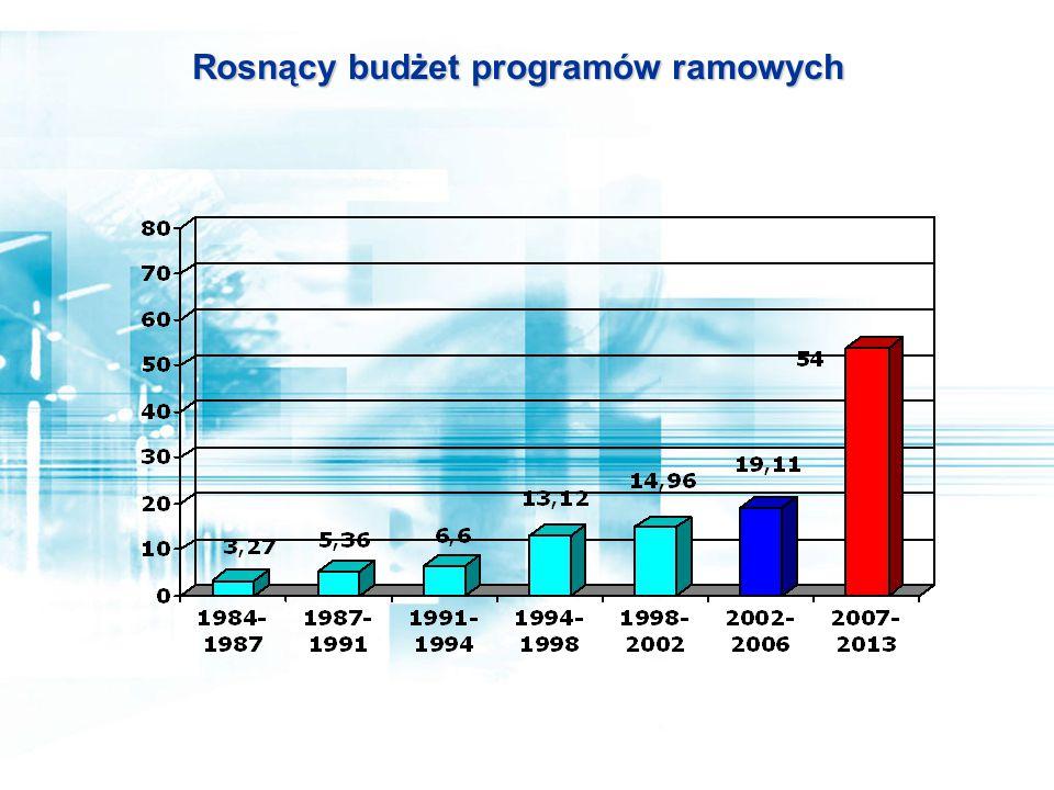 Rosnący budżet programów ramowych