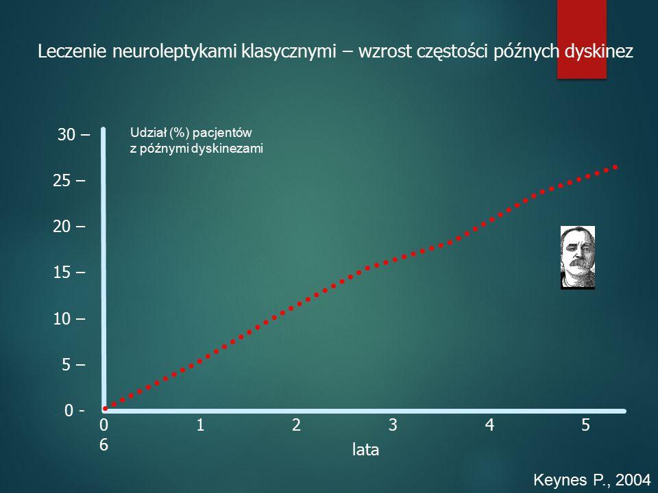 Udział (%) pacjentów z późnymi dyskinezami Keynes P., 2004 Leczenie neuroleptykami klasycznymi – wzrost częstości późnych dyskinez lata 0 1 2 3 4 5 6 30 – 25 – 20 – 15 – 10 – 5 – 0 -