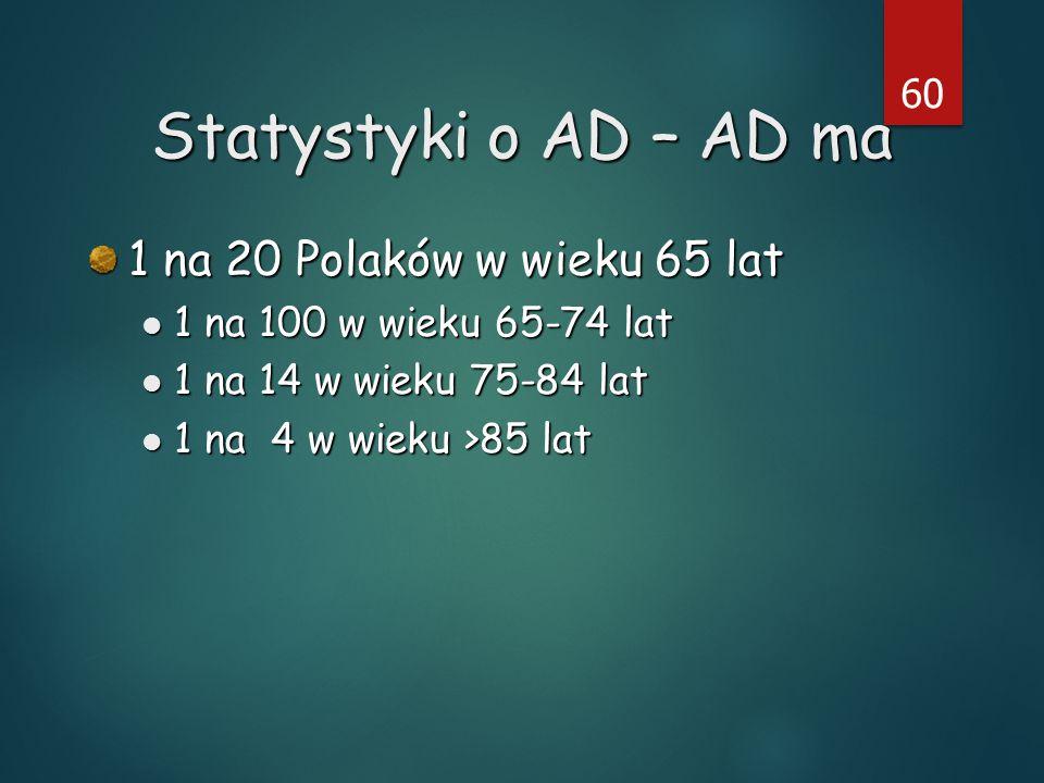 60 Statystyki o AD – AD ma 1 na 20 Polaków w wieku 65 lat 1 na 100 w wieku 65-74 lat 1 na 100 w wieku 65-74 lat 1 na 14 w wieku 75-84 lat 1 na 14 w wieku 75-84 lat 1 na 4 w wieku >85 lat 1 na 4 w wieku >85 lat