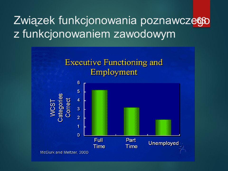 68 Związek funkcjonowania poznawczego z funkcjonowaniem zawodowym