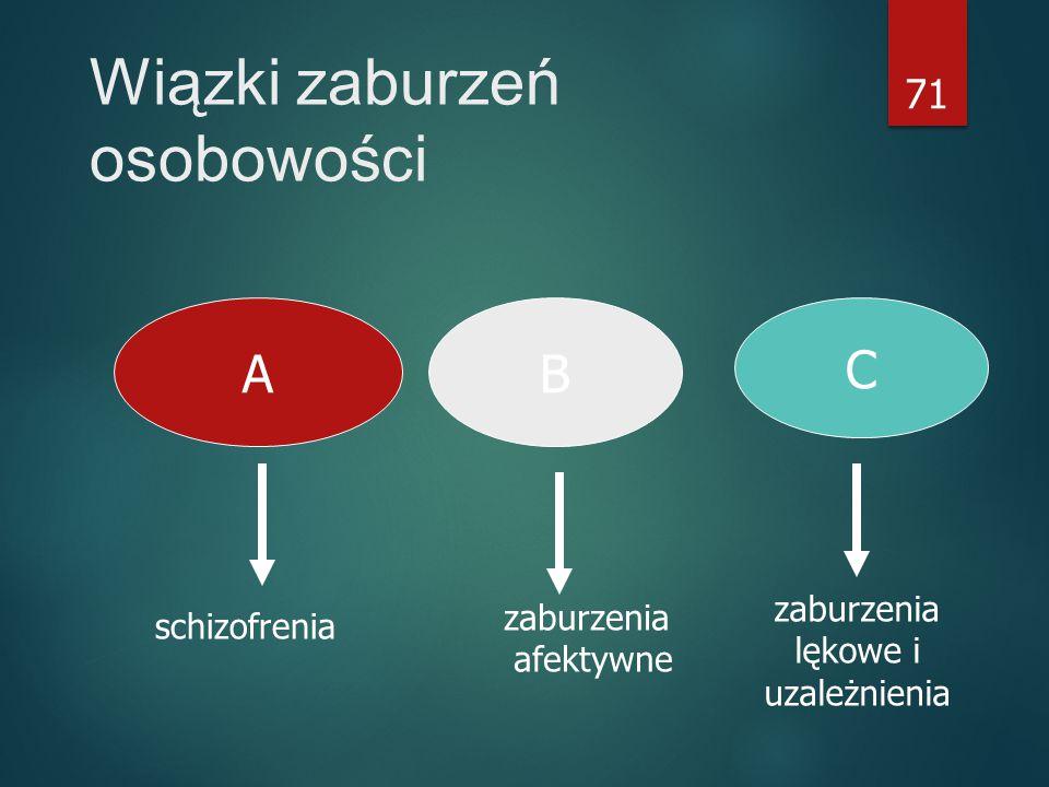 71 Wiązki zaburzeń osobowości AB C schizofrenia zaburzenia afektywne zaburzenia lękowe i uzależnienia
