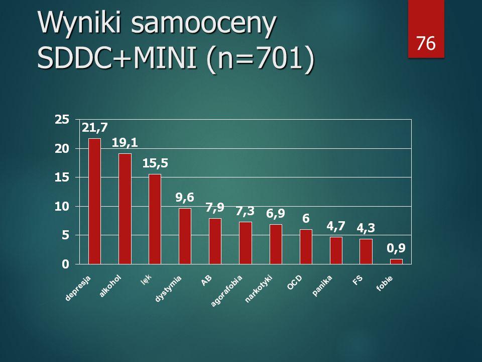 76 Wyniki samooceny SDDC+MINI (n=701)