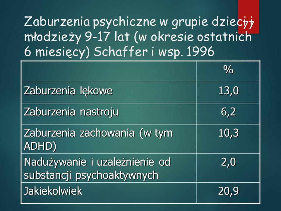 77 Zaburzenia psychiczne w grupie dzieci i młodzieży 9-17 lat (w okresie ostatnich 6 miesięcy) Schaffer i wsp.