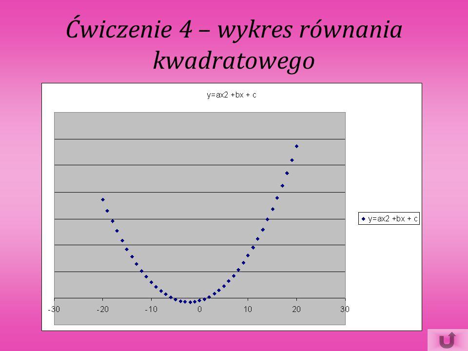 Ćwiczenie 4 – wykres równania kwadratowego