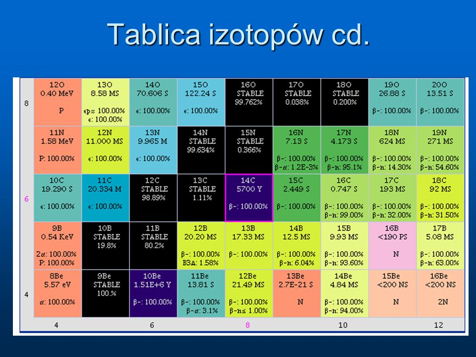 Tablica izotopów cd.