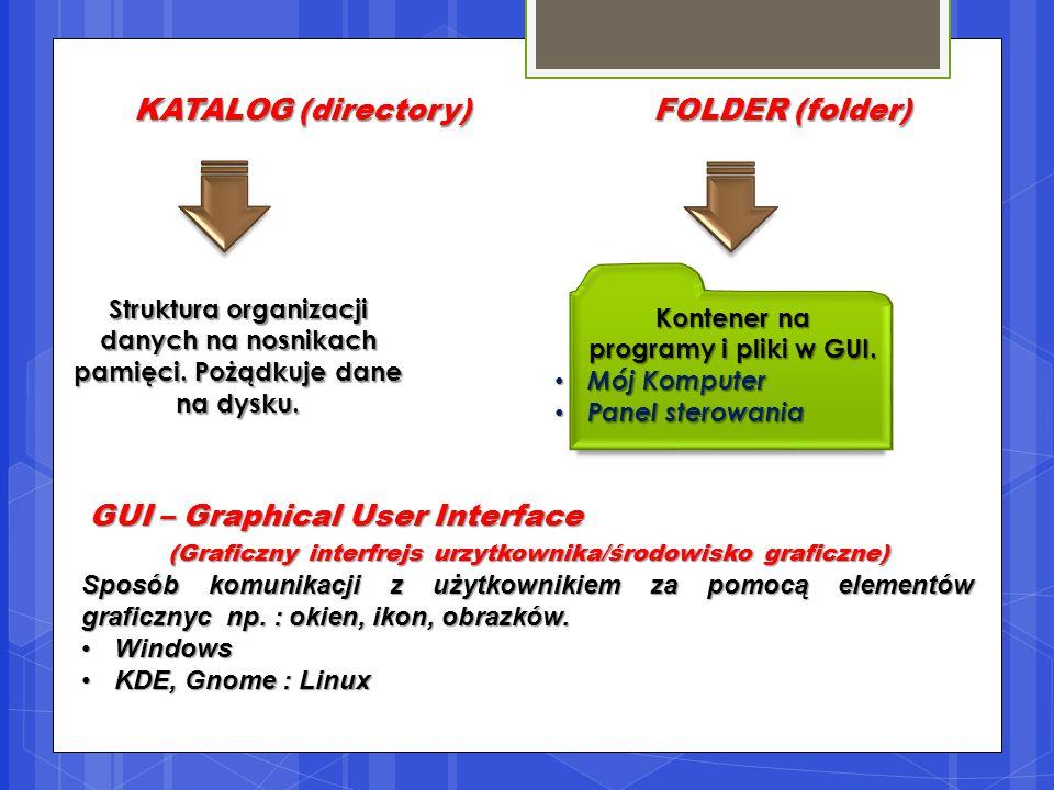 KATALOG (directory)FOLDER (folder) GUI – Graphical User Interface (Graficzny interfrejs urzytkownika/środowisko graficzne) (Graficzny interfrejs urzytkownika/środowisko graficzne) Sposób komunikacji z użytkownikiem za pomocą elementów graficznyc np.