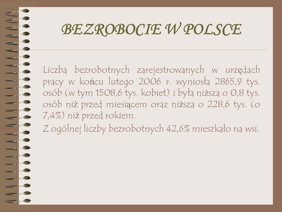 BEZROBOCIE W POLSCE Liczba bezrobotnych zarejestrowanych w urz ę dach pracy w ko ń cu lutego 2006 r. wyniosła 2865,9 tys. osób (w tym 1508,6 tys. kobi