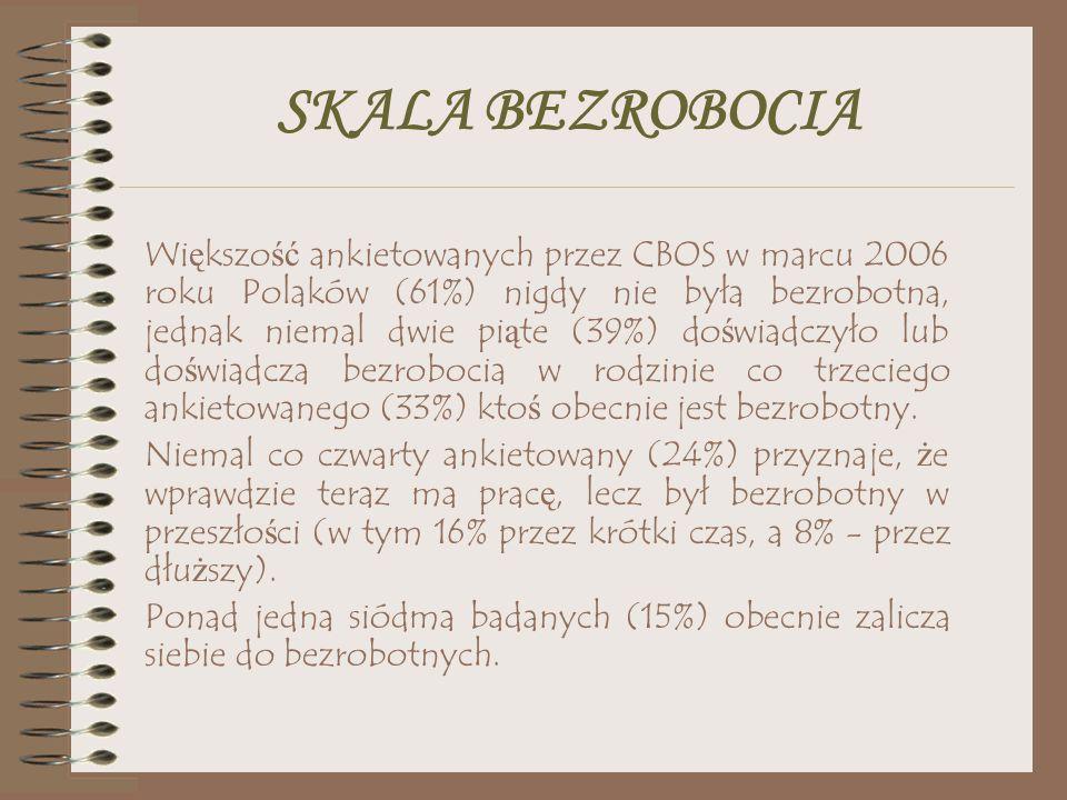 SKALA BEZROBOCIA Wi ę kszo ść ankietowanych przez CBOS w marcu 2006 roku Polaków (61%) nigdy nie była bezrobotna, jednak niemal dwie pi ą te (39%) do