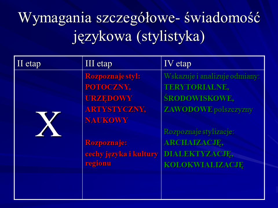 Wymagania szczegółowe- świadomość językowa (stylistyka) II etap III etap IV etap X Rozpoznaje styl: POTOCZNY,URZĘDOWYARTYSTYCZNY,NAUKOWYRozpoznaje: ce