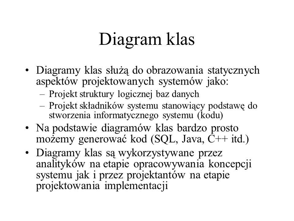 Diagram klas Diagramy klas służą do obrazowania statycznych aspektów projektowanych systemów jako: –Projekt struktury logicznej baz danych –Projekt składników systemu stanowiący podstawę do stworzenia informatycznego systemu (kodu) Na podstawie diagramów klas bardzo prosto możemy generować kod (SQL, Java, C++ itd.) Diagramy klas są wykorzystywane przez analityków na etapie opracowywania koncepcji systemu jak i przez projektantów na etapie projektowania implementacji