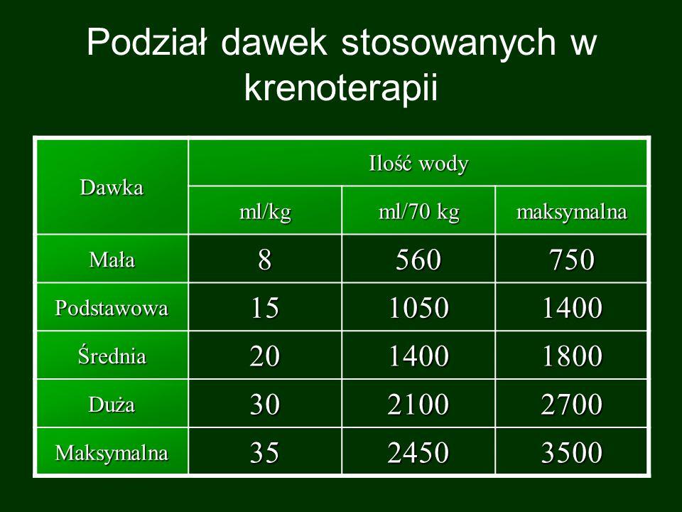 Podział dawek stosowanych w krenoterapii Dawka Ilość wody ml/kg ml/70 kg maksymalna Mała8560750 Podstawowa1510501400 Średnia2014001800 Duża3021002700