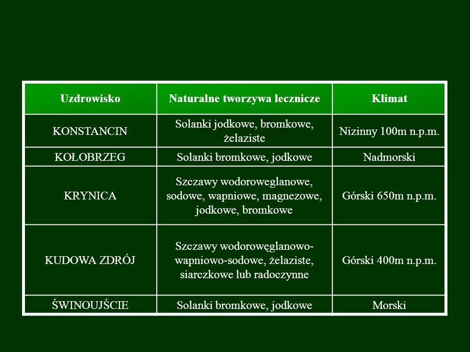 UzdrowiskoNaturalne tworzywa leczniczeKlimat KONSTANCIN Solanki jodkowe, bromkowe, żelaziste Nizinny 100m n.p.m. KOŁOBRZEGSolanki bromkowe, jodkoweNad
