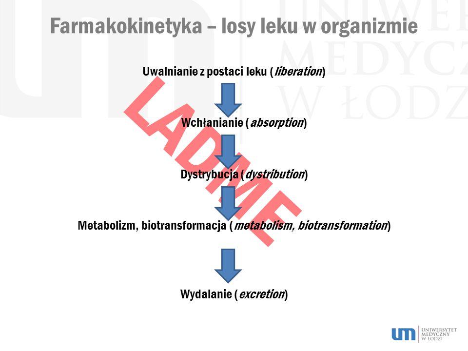 LADME Farmakokinetyka – losy leku w organizmie Uwalnianie z postaci leku (liberation) Wchłanianie (absorption) Dystrybucja (dystribution) Metabolizm, biotransformacja (metabolism, biotransformation) Wydalanie (excretion)