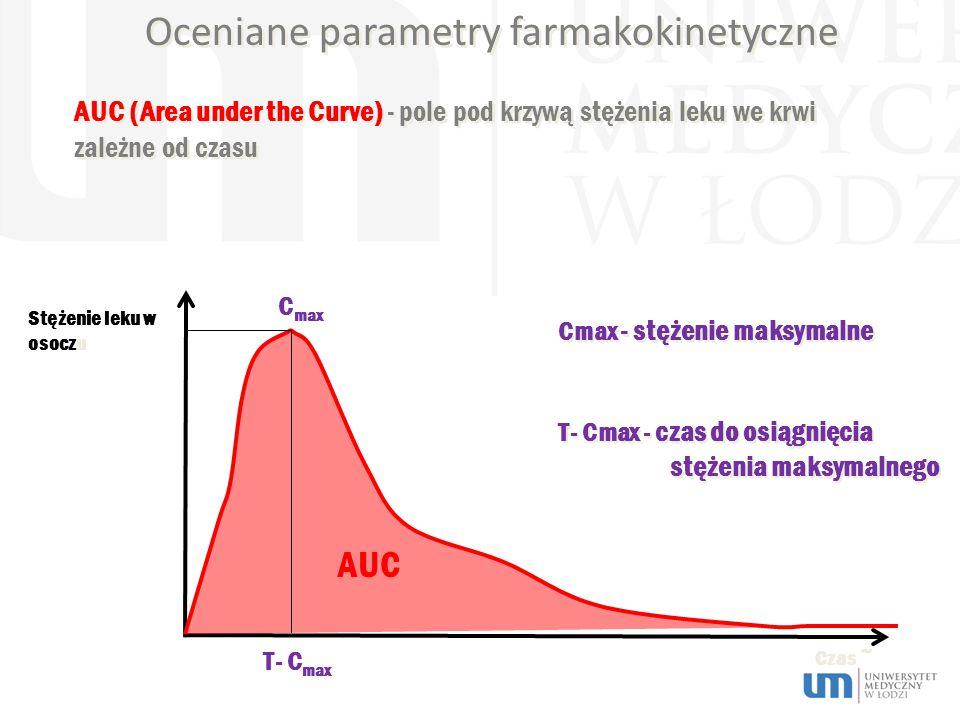 Oceniane parametry farmakokinetyczne Cmax - stężenie maksymalne T- Cmax - czas do osiągnięcia stężenia maksymalnego Cmax - stężenie maksymalne T- Cmax - czas do osiągnięcia stężenia maksymalnego Stężenie leku w osoczu Czas ~ AUC (Area under the Curve) - pole pod krzywą stężenia leku we krwi zależne od czasu T- C max C max AUC
