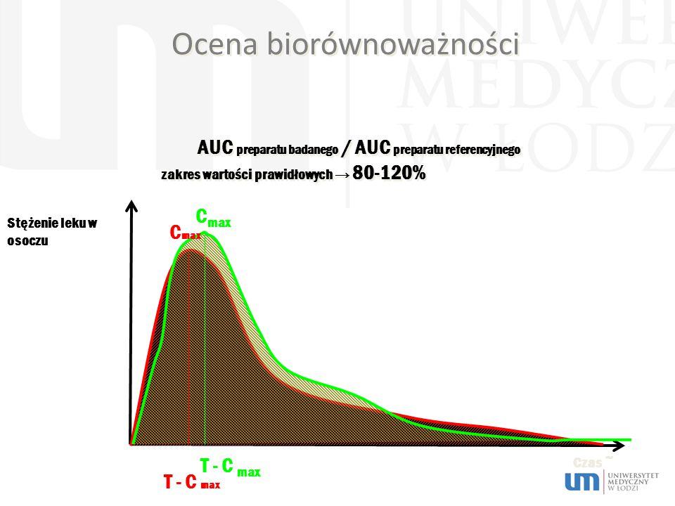 Ocena biorównoważności Stężenie leku w osoczu Czas ~ AUC preparatu badanego / AUC preparatu referencyjnego zakres wartości prawidłowych → 80-120% T - C max C max T - C max