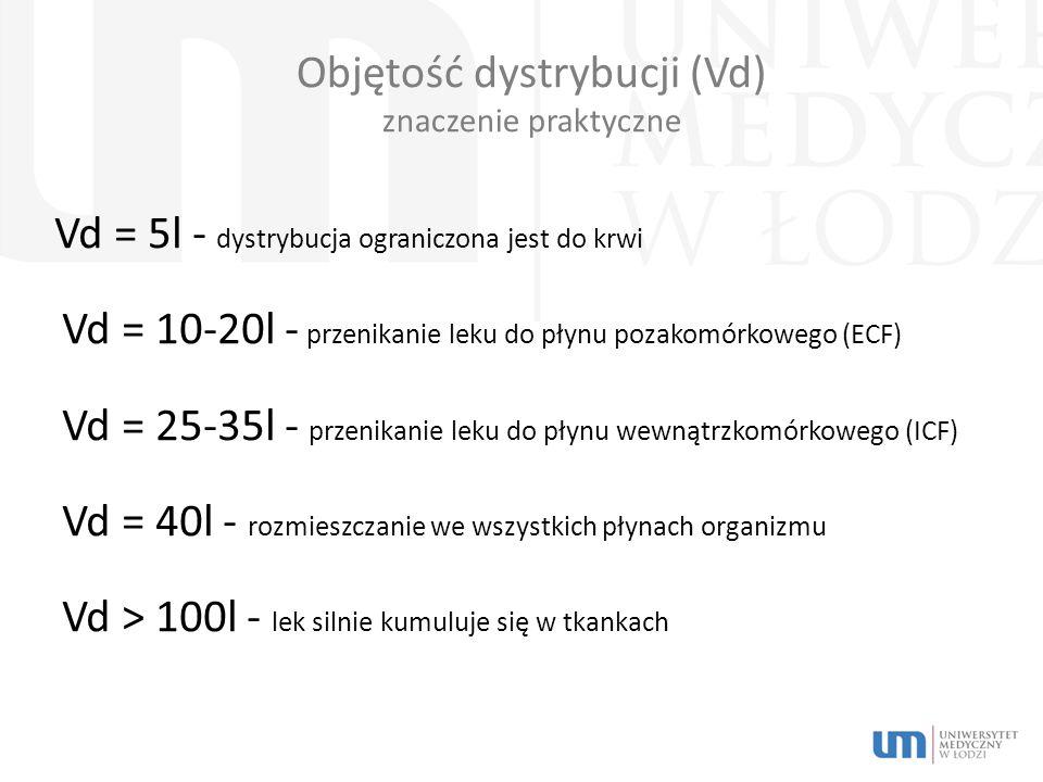 Objętość dystrybucji (Vd) znaczenie praktyczne Vd = 5l - dystrybucja ograniczona jest do krwi Vd = 10-20l - przenikanie leku do płynu pozakomórkowego (ECF) Vd = 25-35l - przenikanie leku do płynu wewnątrzkomórkowego (ICF) Vd = 40l - rozmieszczanie we wszystkich płynach organizmu Vd > 100l - lek silnie kumuluje się w tkankach