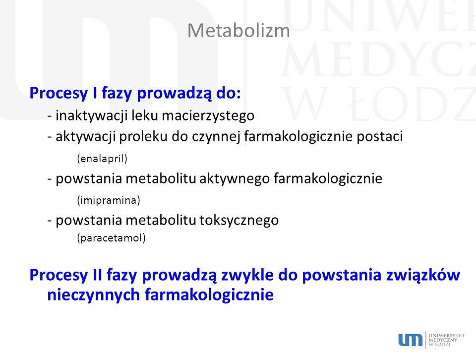 Metabolizm Procesy I fazy prowadzą do: - inaktywacji leku macierzystego - aktywacji proleku do czynnej farmakologicznie postaci (enalapril) - powstania metabolitu aktywnego farmakologicznie (imipramina) - powstania metabolitu toksycznego (paracetamol) Procesy II fazy prowadzą zwykle do powstania związków nieczynnych farmakologicznie
