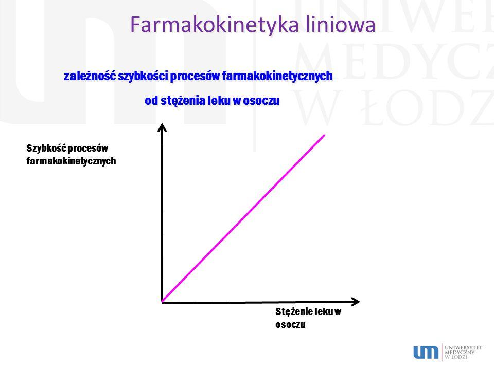 Farmakokinetyka liniowa Szybkość procesów farmakokinetycznych Stężenie leku w osoczu zależność szybkości procesów farmakokinetycznych od stężenia leku w osoczu zależność szybkości procesów farmakokinetycznych od stężenia leku w osoczu