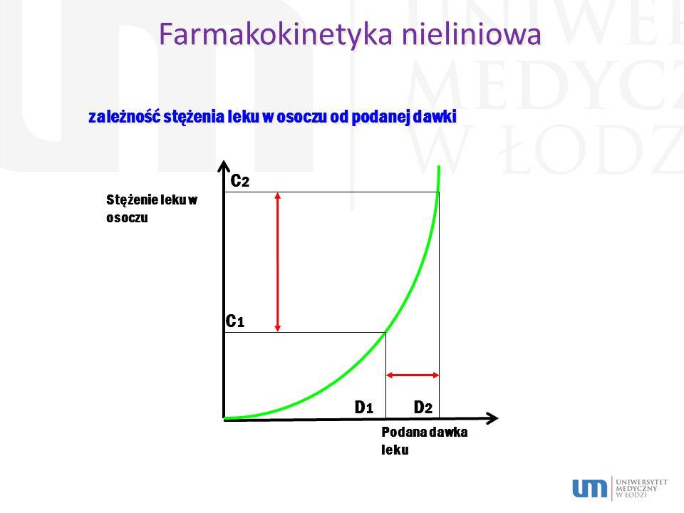 Farmakokinetyka nieliniowa Stężenie leku w osoczu Podana dawka leku zależność stężenia leku w osoczu od podanej dawki D1D1 D2D2 C1C1 C2C2