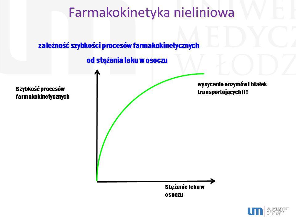 Farmakokinetyka nieliniowa Szybkość procesów farmakokinetycznych Stężenie leku w osoczu zależność szybkości procesów farmakokinetycznych od stężenia leku w osoczu zależność szybkości procesów farmakokinetycznych od stężenia leku w osoczu wysycenie enzymów i białek transportujących!!!