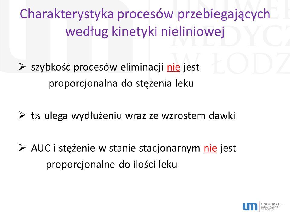 Charakterystyka procesów przebiegających według kinetyki nieliniowej  szybkość procesów eliminacji nie jest proporcjonalna do stężenia leku  t ½ ulega wydłużeniu wraz ze wzrostem dawki  AUC i stężenie w stanie stacjonarnym nie jest proporcjonalne do ilości leku