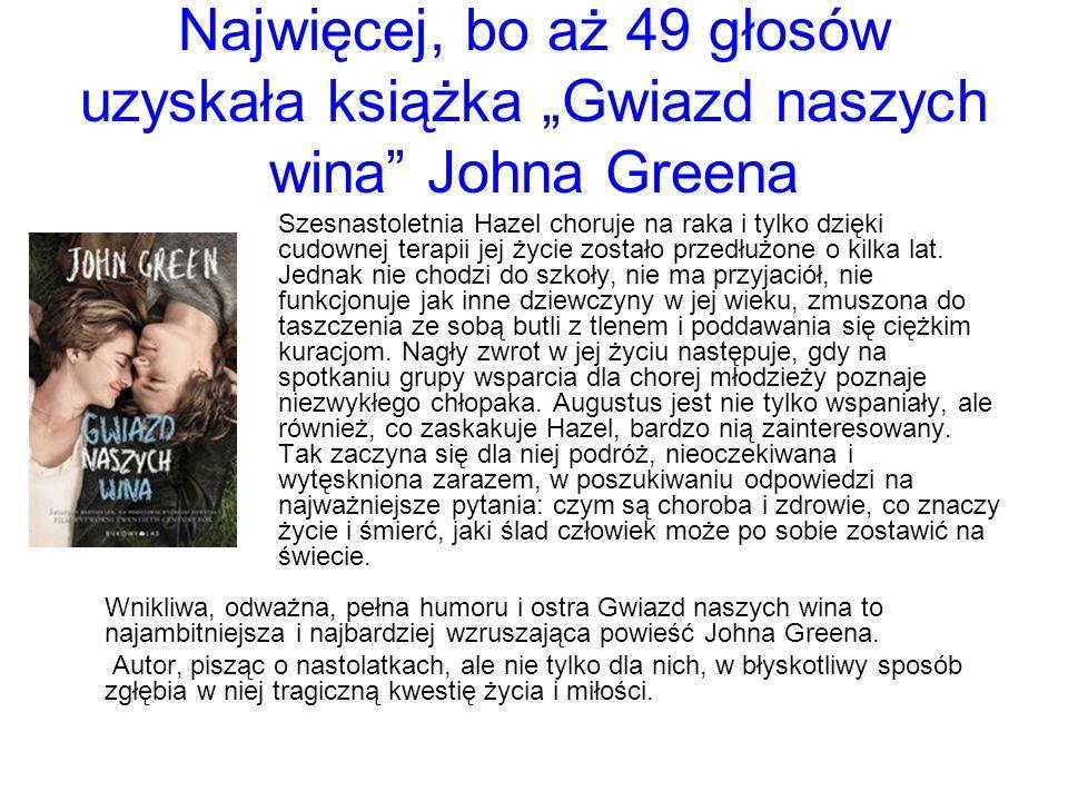 """Najwięcej, bo aż 49 głosów uzyskała książka """"Gwiazd naszych wina Johna Greena Szesnastoletnia Hazel choruje na raka i tylko dzięki cudownej terapii jej życie zostało przedłużone o kilka lat."""