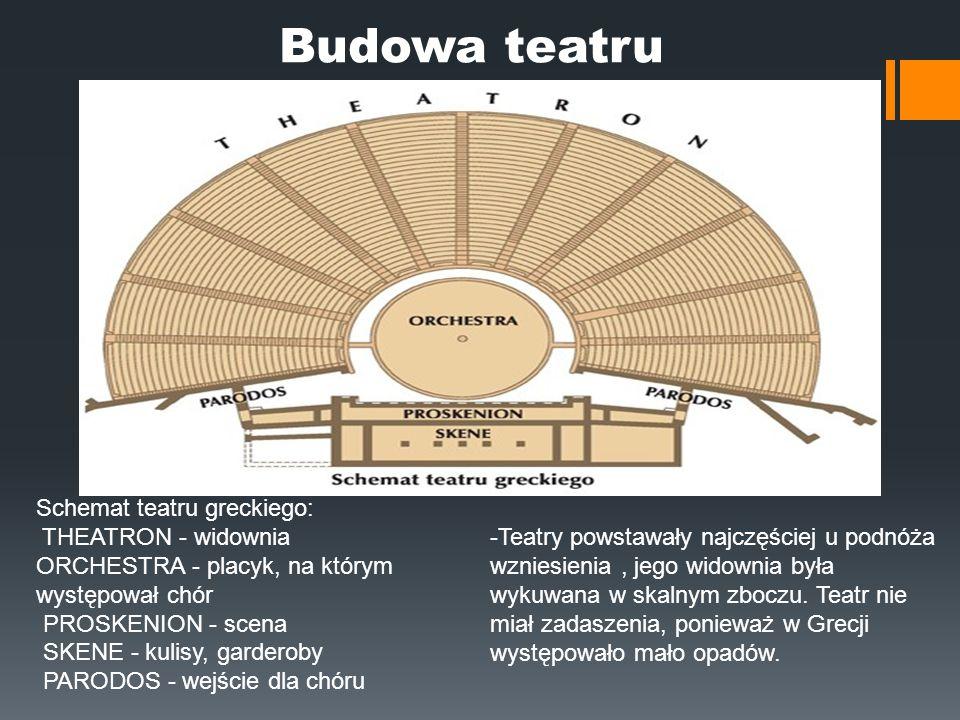 Schemat teatru greckiego: THEATRON - widownia ORCHESTRA - placyk, na którym występował chór PROSKENION - scena SKENE - kulisy, garderoby PARODOS - wej