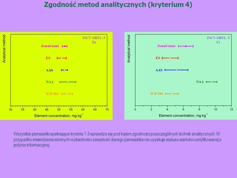Zgodność metod analitycznych (kryterium 4) Wszystkie pierwiastki spełniające kryteria 1-3 sprawdza się pod kątem zgodności poszczególnych technik analitycznych.
