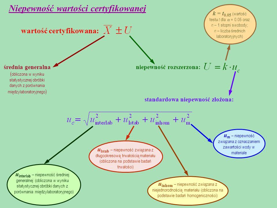 standardowa niepewność złożona: niepewność rozszerzona: wartość certyfikowana: Niepewność wartości certyfikowanej u interlab – niepewność średniej generalnej (obliczona w wyniku statystycznej obróbki danych z porównania międzylaboratoryjnego) u lstab – niepewność związana z długookresową trwałością materiału (obliczona na podstawie badań trwałości) u inhom – niepewność związana z niejednorodnością materiału (obliczona na podstawie badań homogeniczności) u m – niepewność związana z oznaczaniem zawartości wody w materiale k = t 0.05 (wartość testu t dla  = 0.05 oraz n – 1 stopni swobody; n – liczba średnich laboratoryjnych) średnia generalna ( obliczona w wyniku statystycznej obróbki danych z porównania międzylaboratoryjnego )