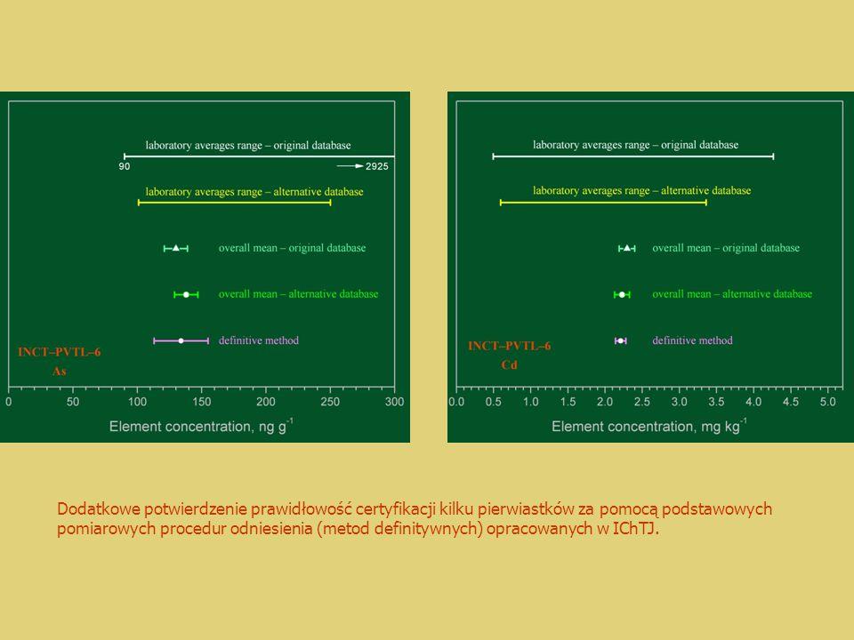 Dodatkowe potwierdzenie prawidłowość certyfikacji kilku pierwiastków za pomocą podstawowych pomiarowych procedur odniesienia (metod definitywnych) opracowanych w IChTJ.