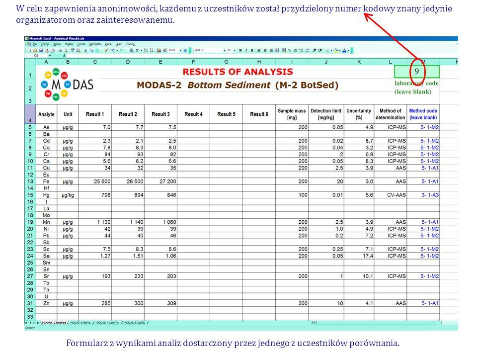 Formularz z wynikami analiz dostarczony przez jednego z uczestników porównania.