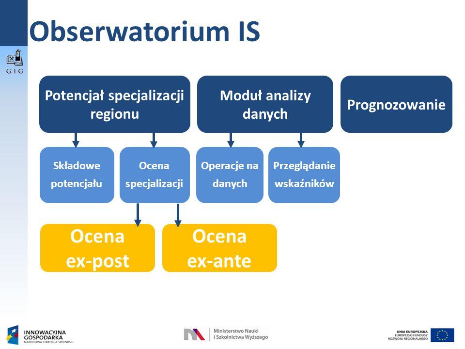 Obserwatorium IS Ocena ex-post Prognozowanie Potencjał specjalizacji regionu Składowe potencjału Ocena specjalizacji Moduł analizy danych Przeglądanie wskaźników Operacje na danych Ocena ex-ante