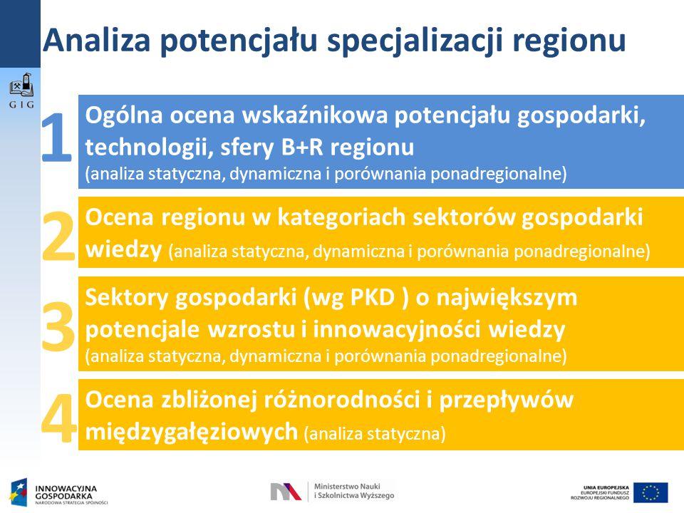 Analiza potencjału specjalizacji regionu Ogólna ocena wskaźnikowa potencjału gospodarki, technologii, sfery B+R regionu (analiza statyczna, dynamiczna i porównania ponadregionalne) 1 Ocena regionu w kategoriach sektorów gospodarki wiedzy (analiza statyczna, dynamiczna i porównania ponadregionalne) Sektory gospodarki (wg PKD ) o największym potencjale wzrostu i innowacyjności wiedzy (analiza statyczna, dynamiczna i porównania ponadregionalne) 2 3 Ocena zbliżonej różnorodności i przepływów międzygałęziowych (analiza statyczna) 4