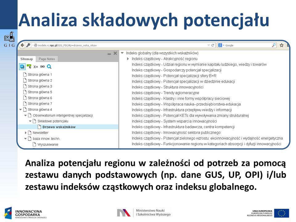 Analiza składowych potencjału Analiza potencjału regionu w zależności od potrzeb za pomocą zestawu danych podstawowych (np.