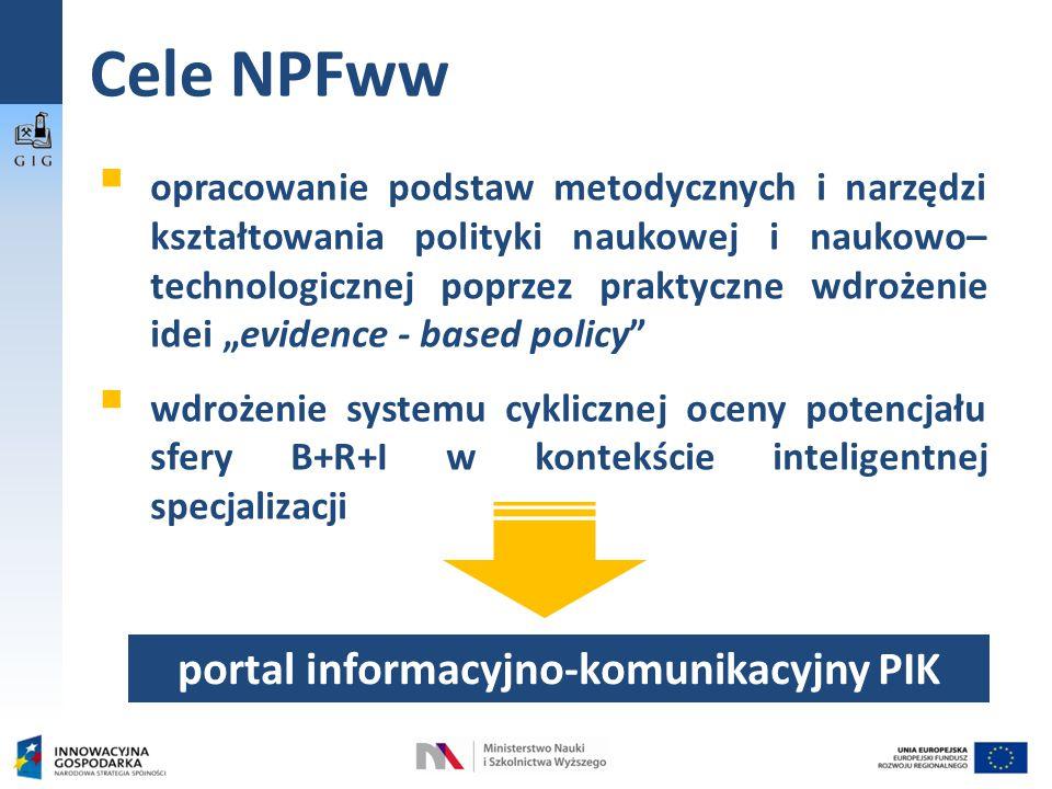 """Cele NPFww  opracowanie podstaw metodycznych i narzędzi kształtowania polityki naukowej i naukowo– technologicznej poprzez praktyczne wdrożenie idei """"evidence - based policy  wdrożenie systemu cyklicznej oceny potencjału sfery B+R+I w kontekście inteligentnej specjalizacji portal informacyjno-komunikacyjny PIK"""