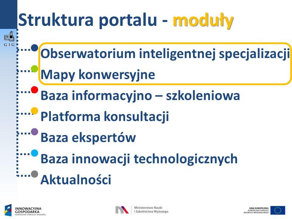 moduły Struktura portalu - moduły Obserwatorium inteligentnej specjalizacji Mapy konwersyjne Baza informacyjno – szkoleniowa Platforma konsultacji Baza ekspertów Baza innowacji technologicznych Aktualności