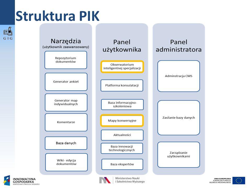 Struktura PIK
