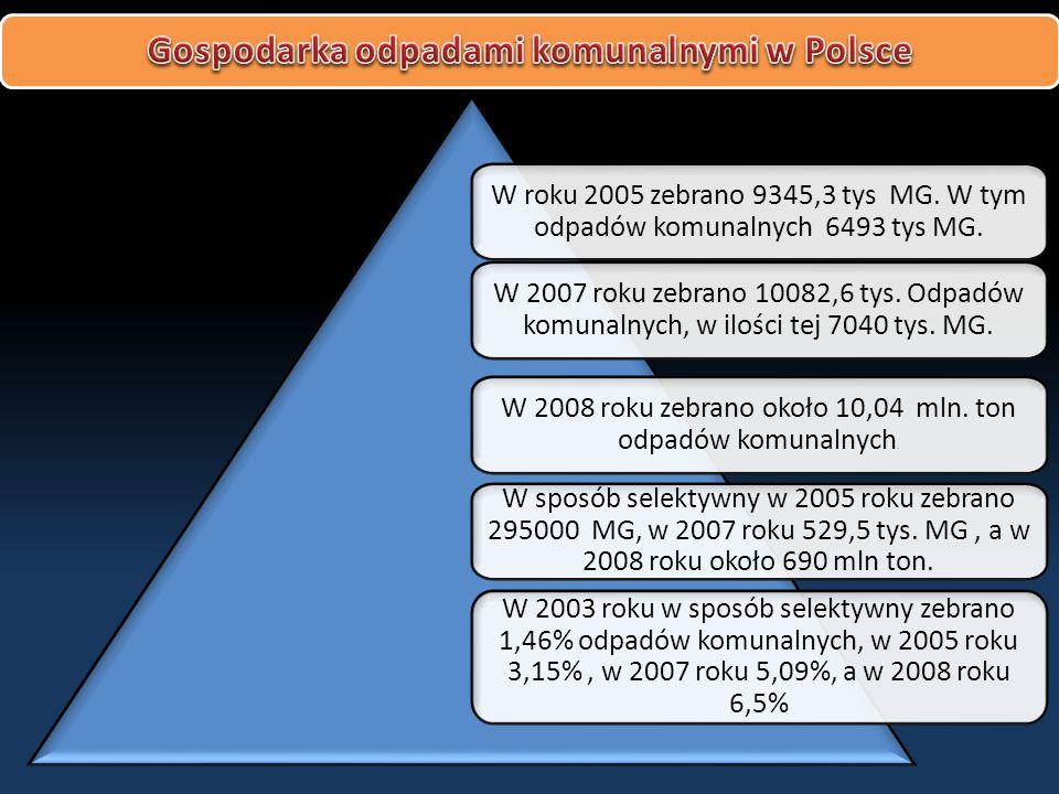 W roku 2005 zebrano 9345,3 tys MG. W tym odpadów komunalnych 6493 tys MG.