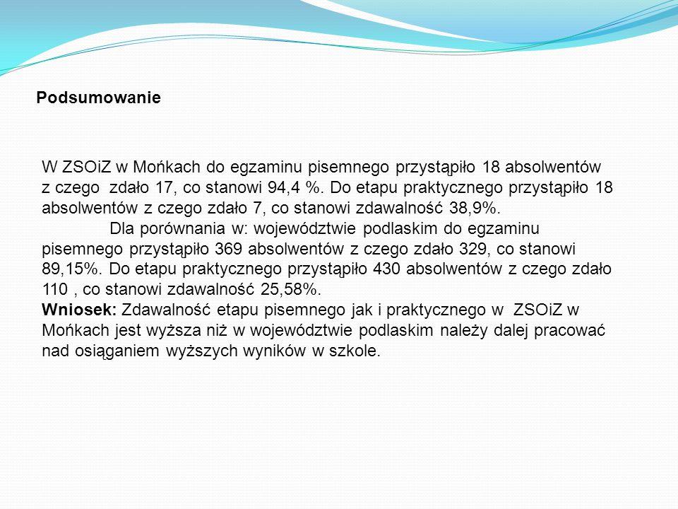 Podsumowanie W ZSOiZ w Mońkach do egzaminu pisemnego przystąpiło 18 absolwentów z czego zdało 17, co stanowi 94,4 %. Do etapu praktycznego przystąpiło