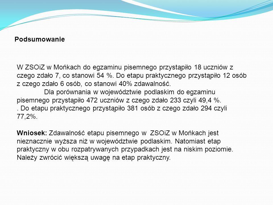 Podsumowanie W ZSOiZ w Mońkach do egzaminu pisemnego przystąpiło 18 uczniów z czego zdało 7, co stanowi 54 %. Do etapu praktycznego przystąpiło 12 osó