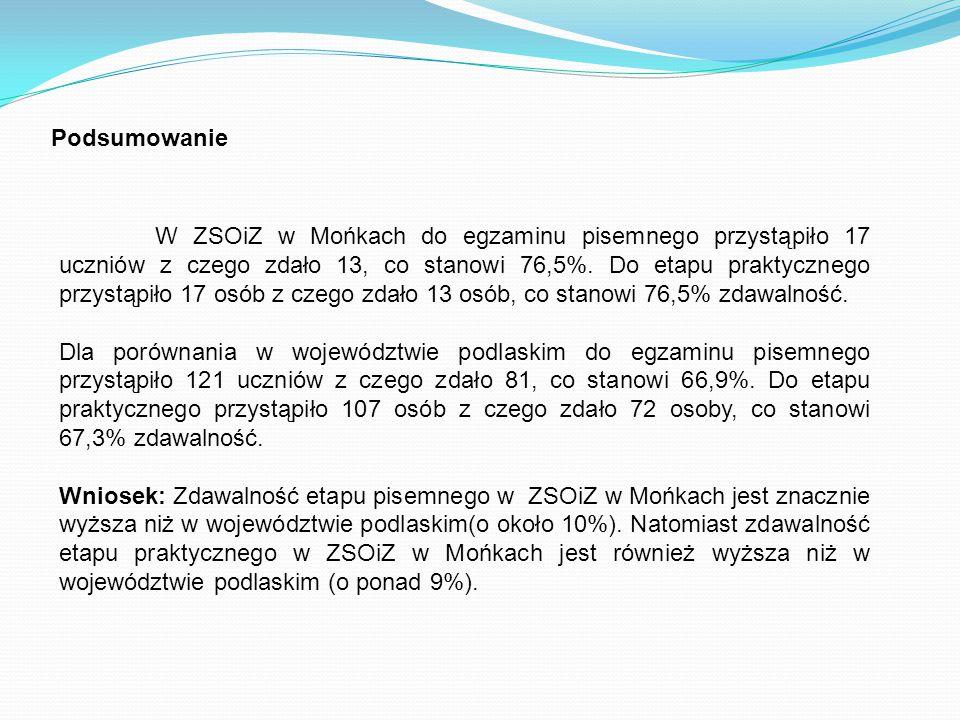 Podsumowanie W ZSOiZ w Mońkach do egzaminu pisemnego przystąpiło 17 uczniów z czego zdało 13, co stanowi 76,5%. Do etapu praktycznego przystąpiło 17 o