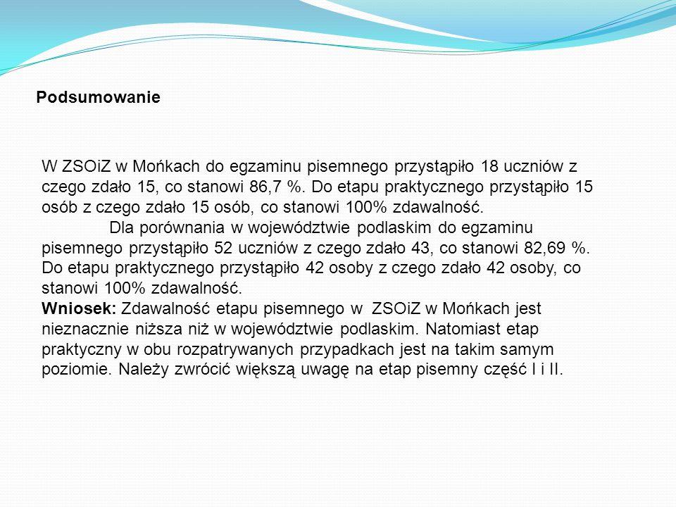 Podsumowanie W ZSOiZ w Mońkach do egzaminu pisemnego przystąpiło 18 uczniów z czego zdało 15, co stanowi 86,7 %. Do etapu praktycznego przystąpiło 15