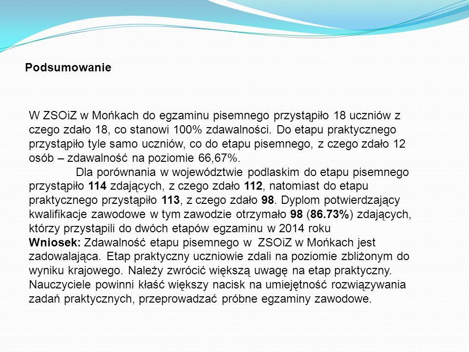 Podsumowanie W ZSOiZ w Mońkach do egzaminu pisemnego przystąpiło 18 uczniów z czego zdało 18, co stanowi 100% zdawalności. Do etapu praktycznego przys