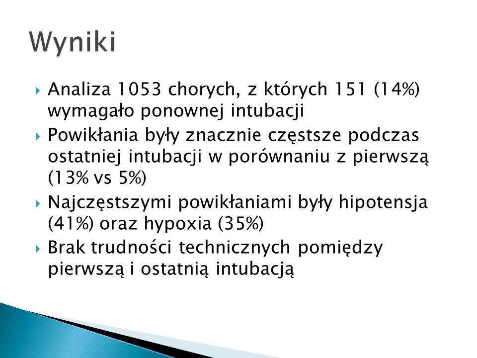  Analiza 1053 chorych, z których 151 (14%) wymagało ponownej intubacji  Powikłania były znacznie częstsze podczas ostatniej intubacji w porównaniu z