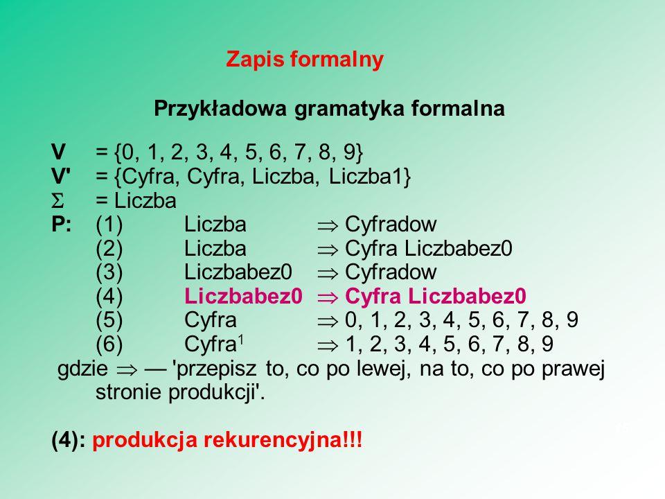 Przykładowa gramatyka formalna V = {0, 1, 2, 3, 4, 5, 6, 7, 8, 9} V'= {Cyfra, Cyfra, Liczba, Liczba1}  = Liczba P:(1)Liczba  Cyfradow (2)Liczba  Cy